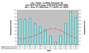 diagramme ombrothermique climat equatorial diagramme climatique wikip 233 dia