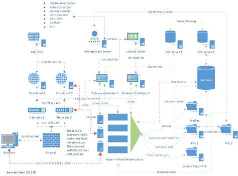 citrix visio flexcast management architecture srk cloud