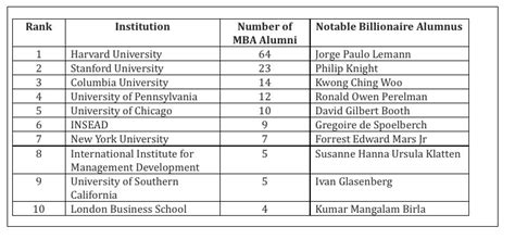 Mba Articles 2014 by Which Business Schools Most Billionaire Alumni