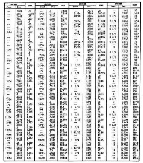 To Inches Conversion Table by Conversion Table Inch Fractions And Decimals To