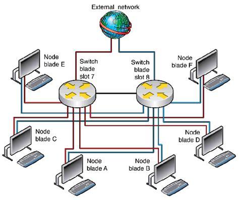 layout guidelines ethernet designing a fault tolerant network
