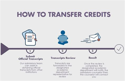 Transfer Credit Form Seneca College Transfer Credit College Credit Transfer Options Course Credit Transfer