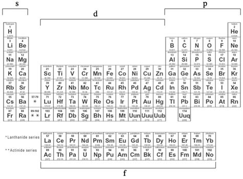 printable periodic table with energy levels filling electron orbitals