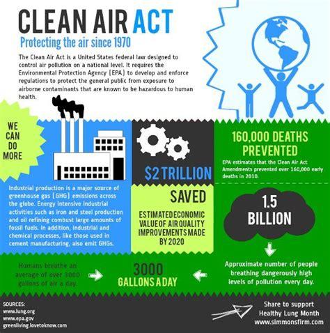 Clenair Air Cleaner clean air act protecting the air since 1970 clean air