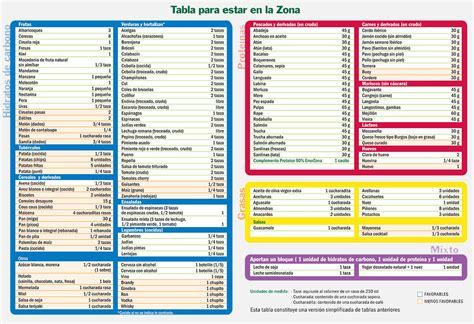 alimentos por puntos tabla completa de la dieta por puntos para adelgazar