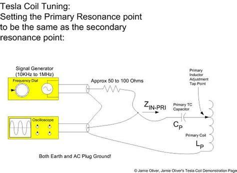 Tesla Coil Tuning Oliver S Tesla Coil Demonstration Page