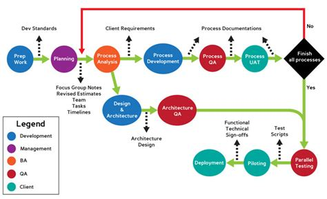 application design and development training kompanion it training