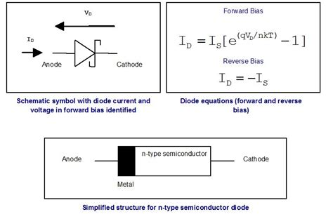 pin diode parameters schottky diode parameters 28 images diode parameter extraction plotting the smell of