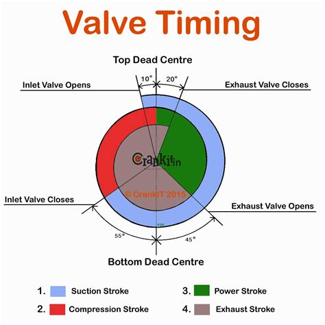 valve diagram valve timing what is engine valve timing and how it