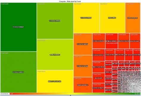 heat maps a v malware detect heat map secviz