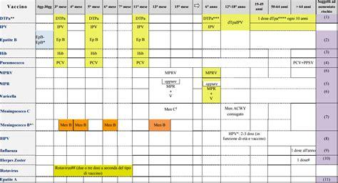 Calendario Vaccinazioni Piano Nazionale Vaccini Tutte Le Vaccinazioni