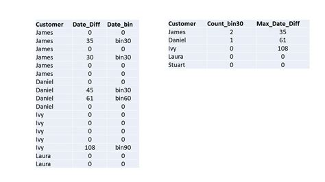 mysql sas proc sql update table with count and max