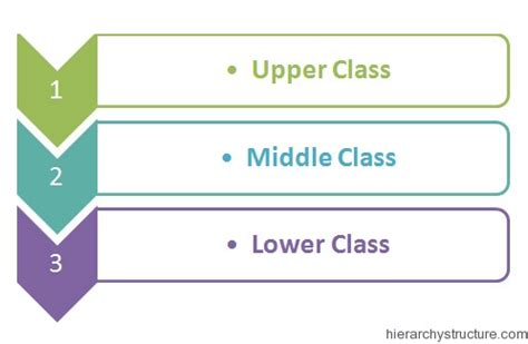 socialization classes social class hierarchy charts hierarchystructure