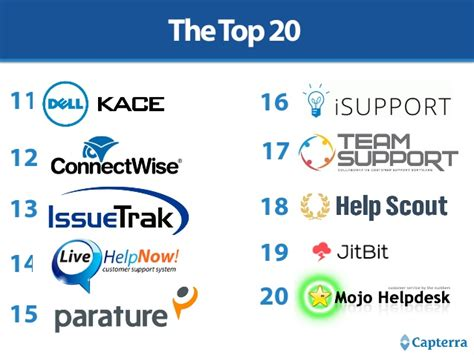 top 10 help desk software top 20 most popular help desk software