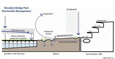 Make A Floorplan parks as green infrastructure green infrastructure as