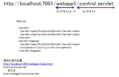 url pattern jsp web xml servlet jsp の 覚え書き