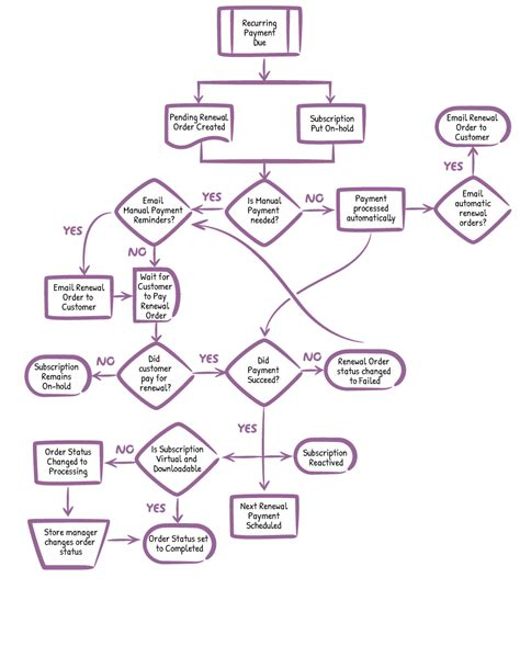 flowchart automated process flowchart automated process create a flowchart