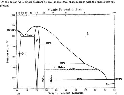 phase diagram questions chemistry archive december 19 2014 chegg