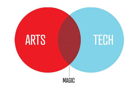 design art technology 5 silicon valley tech leaders with liberal arts major