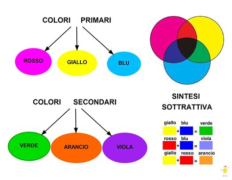 tavola colori primari e secondari mapper colori primari