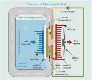 thermoelectric refrigeration system hermawan s refrigeration and air conditioning systems