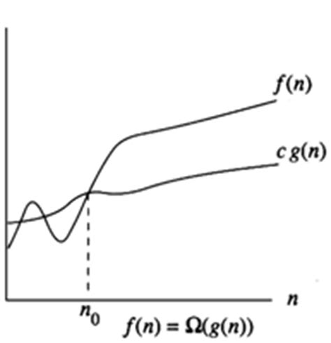 Average Running Time Of Linear Search Algorithm Asymptotic Notation Code Kaksha