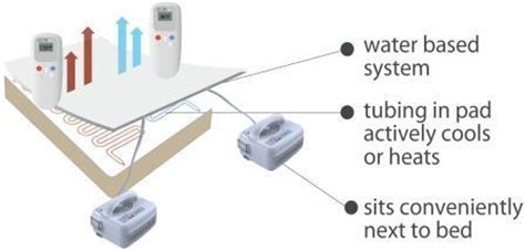 chili pad for bed chili pad dual zone mattress temperature control mattress overlay