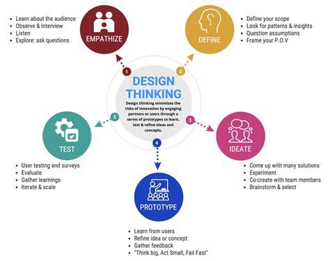 design thinking understand improve apply person centred design thinking erudite healthineers