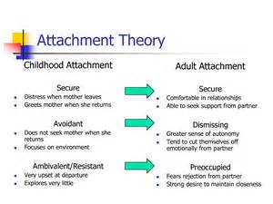 what are you attached to really the applied
