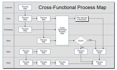 process swimlane template 17 best images about bpm on business process