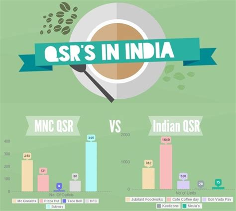 In India by Qsrs In India Some Facts And Figures