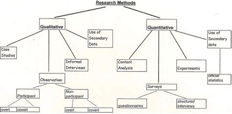 types of research methods for dissertation essay methodology exle
