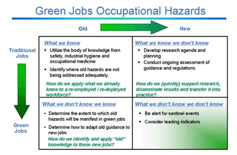 design for environment jobs cdc prevention through design green safe and healthy