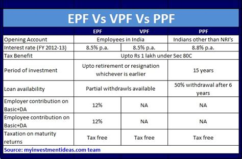epf deduction table 2014 in gujarat epf contribution table 2015 newhairstylesformen2014 com