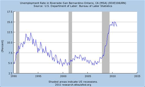unemployment fha fha low down payment buyers and cash investors dominate