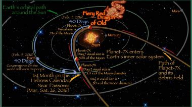 planet 7x aka nibiru: timeline of events | abide in me blog