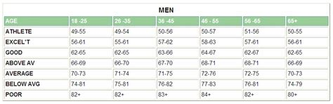 average sitting rates what is your resting rate the to fit diary
