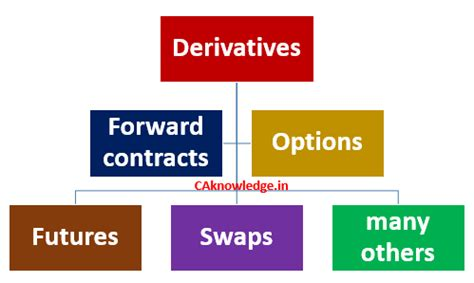 types of derivatives finance forex trading