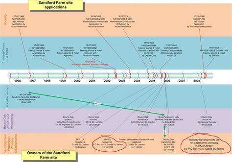 timeline in visio visio timeline exles