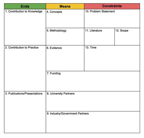 an a3 template for lean research