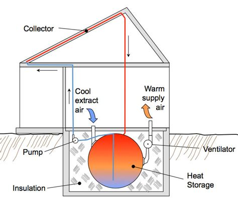 Cool Log Homes by Thermal Batteries For Passive Solar Heat Storage Green