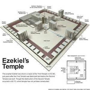 The temples of the bible part 4 of 4 the word on politics