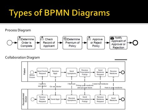 bpmn 2 0 class diagram choreography bpmn 2 0 diagram best free home design