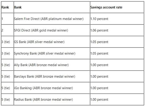 best bank savings rates banking trends and america s best deposits savings rates