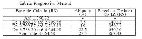 teto imposto de renda 2015 g1 nova tabela do imposto de renda 233 publicada no di 225 rio