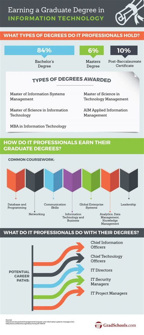 Information Technology Ms Or Mba by 2018 Masters In Information Technology Programs