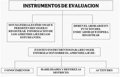 preguntas cultura general en chile educaci 243 n instrumentos y procedimientos de evaluaci 211 n