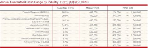 Mba Salary In Hong Kong by Ceibs Mba Class Of 2015 Bags 128 6 Average Salary Hike