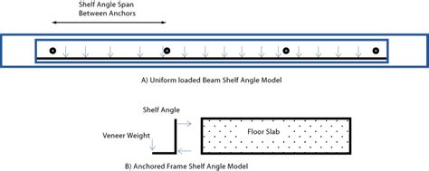 Shelf Calculator by Structure Magazine Design Of Shelf Angles For Masonry