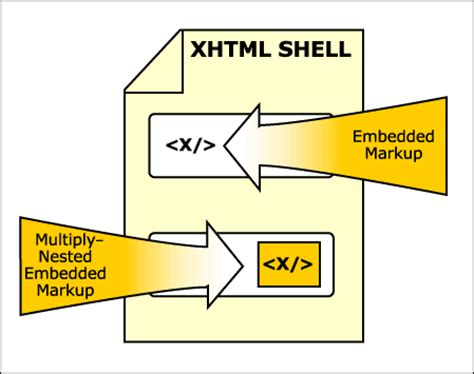 xhtml exle modularizing xhtml 1 0 extending xhtml with compound